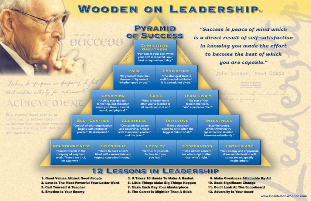 RAWFIT, Success, Pyramid of success