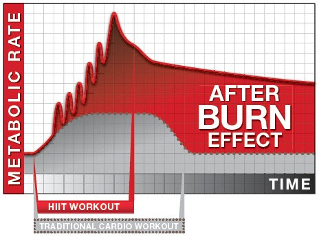 Afterburn, After Burn, HIIT, High Intensity Interval Training, High Intensity Cardio, Cardio workout, Leeds Personal Trainer, Personal Training Leeds